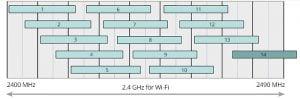 2.4 GHz WiFi kanaler