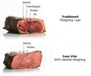 Sous Vide - tillagning kött skillnad